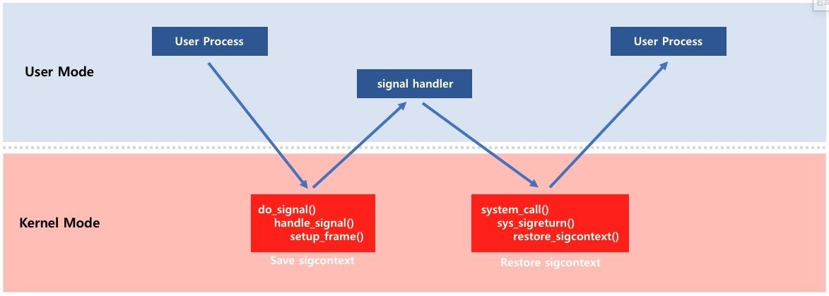 01 SROP(Sigreturn-oriented programming) - x86 - TechNote